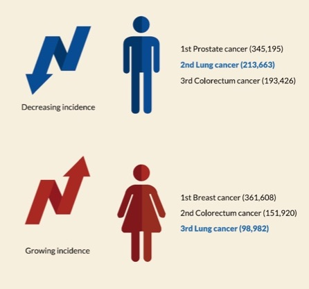 an overview of breast cancer as a killer of women Breast cancer mortality by sex and uk country  breast cancer mortality by age   breast cancer mortality trends over time (females)  interested in an overview  for wales, scotland or northern ireland go to devolved nations overviews.