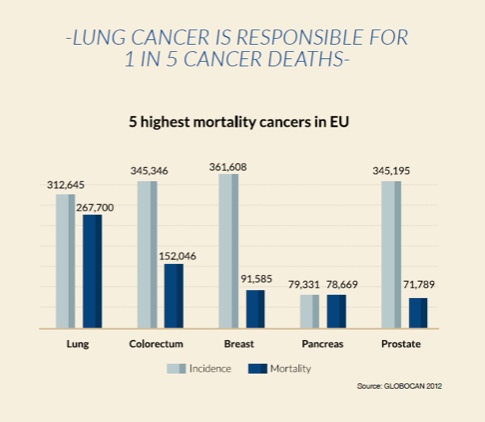 Facts about Lung Cancer - Marie Keating Foundation