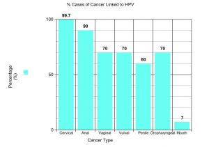 hpv cancer causing strains)